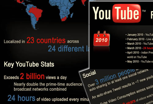 infografia youtube