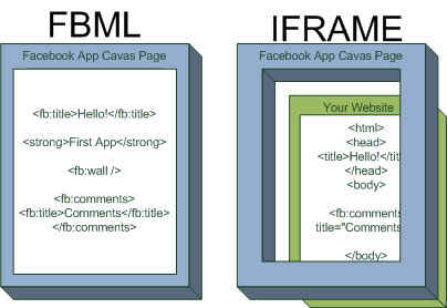 fbml obsoleto facebook