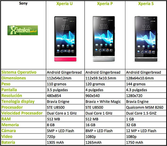 Comparativa Xperias NXT