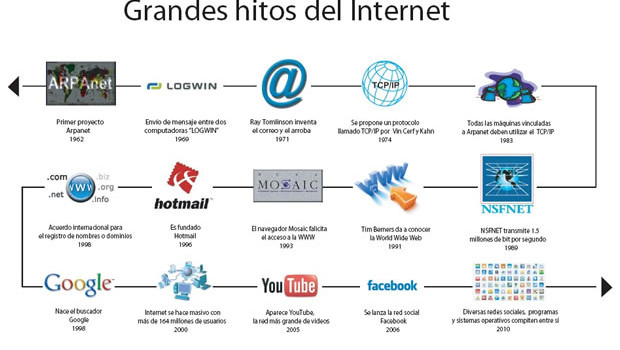 hitos historia internet